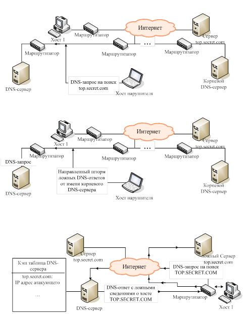 Схема реализации атаки:
